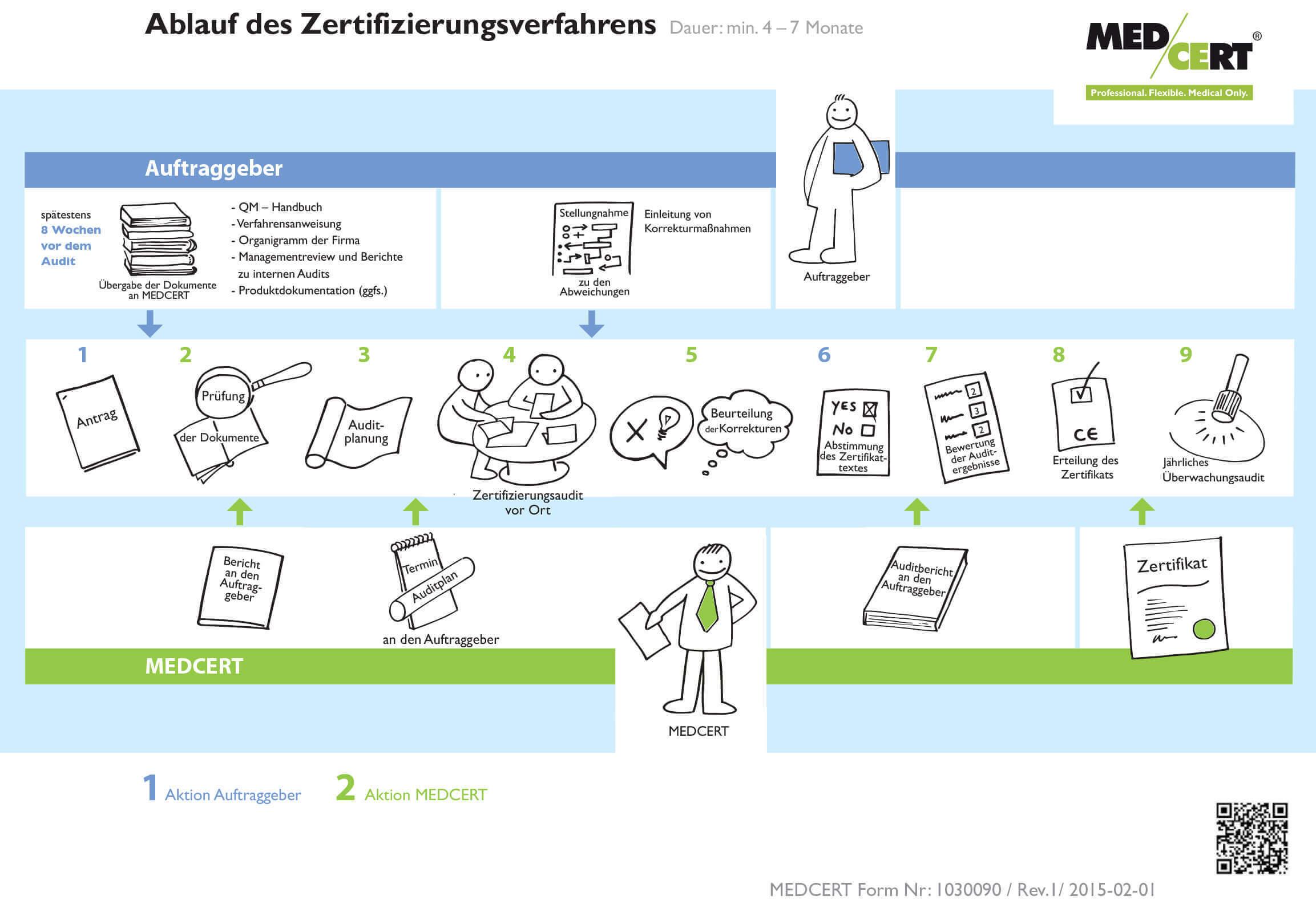 Zert-Grafik-D-finale