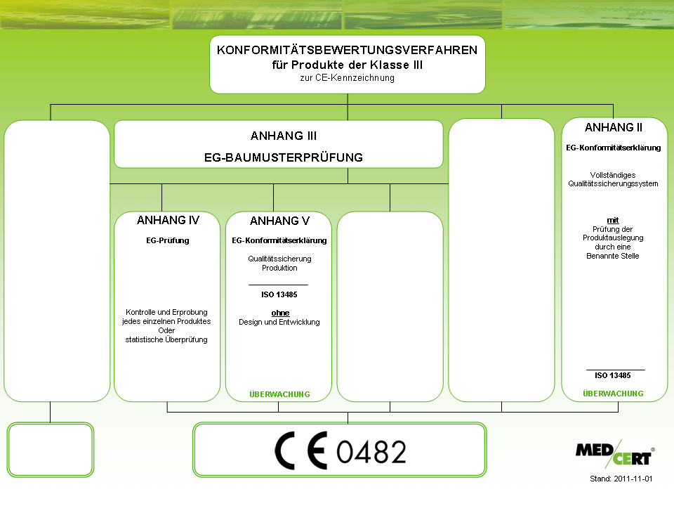 ProduktKlasse_III